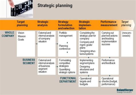 Strategic Management Projects Mba by Strategic Planning Corporate Excellence Functional