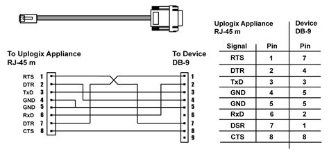 computer serial pinout serial pinouts local manager user guide