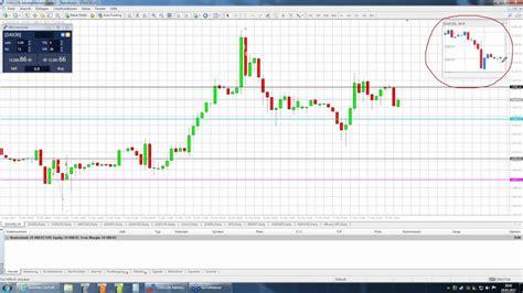 deutsche bank dax marktvorbereitung auf die neue handelswoche dax deutsche