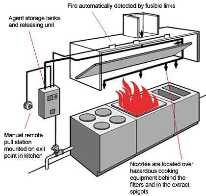 Types Of Kitchen Exhaust System Design New 1 Ansul System