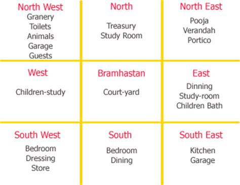 vastu for home blank sapce interiors