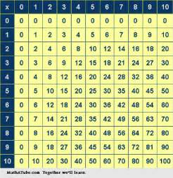 Times table chart up to 12 times table chart up to 15