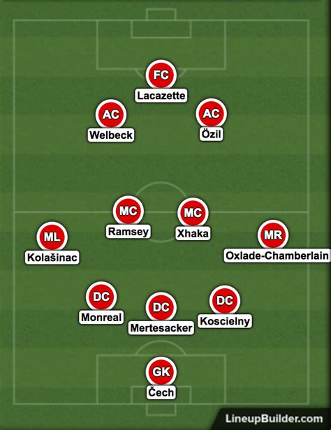 arsenal line up 2017 how arsenal might line up against sydney fc daily cannon