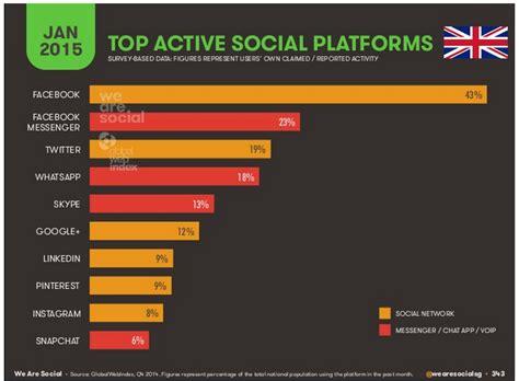 most popular mobile network uk uk digital social and mobile statistics for 2015 smlondon