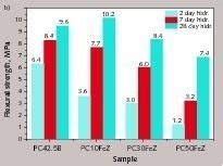 zeolite hydration modified and saturated zeolites as additives in