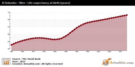 El Salvador Birth Records El Salvador Expectancy At Birth Years 2016