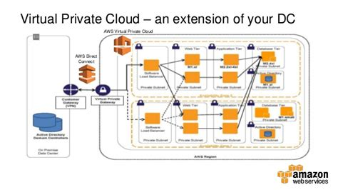building secure architectures on aws
