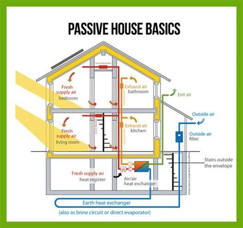 25 best ideas about passive house on passive