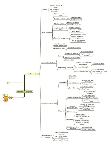 finding a dissertation topic the use of mind mapping technique in writing descriptive