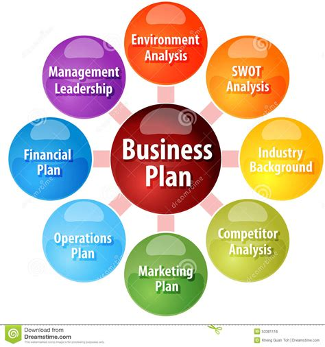 Business Plan For Mba Students Ppt by 7 Key Parameters To Include In Your Business Plan Template