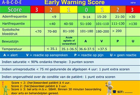 what is the thesis figuur 2 1 early warning score nursing 2011