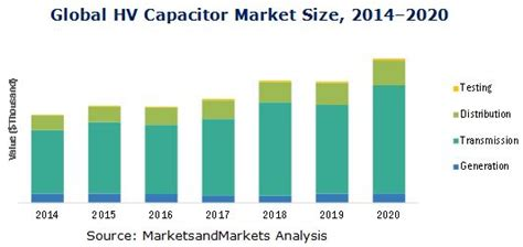 capacitor market high voltage capacitors market worth 218 84 million usd by 2020