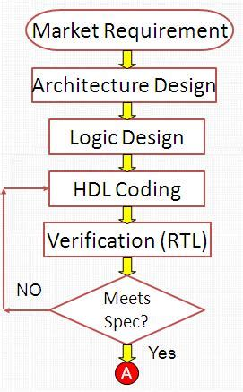 layout verification in vlsi all about electronics and communication front end vlsi