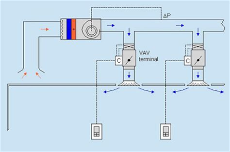 induction units trane induction units trane 28 images patent us4473107 fan coil induction unit system and method