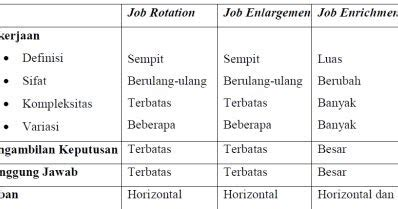 pengertian layout menurut pengertian dan tujuan job design menurut para ahli