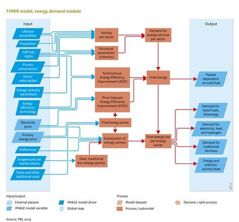 php flowchart flowchart energy demand image