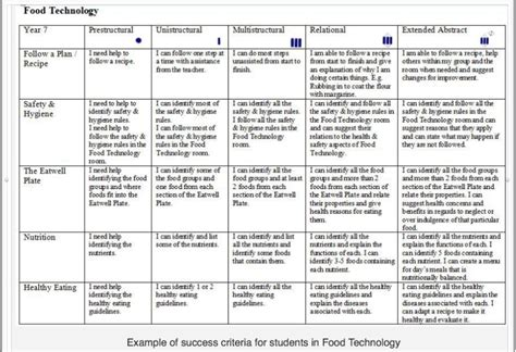 School Technology Plan Template by Piagetian Programs Metacognition And Taxonomy
