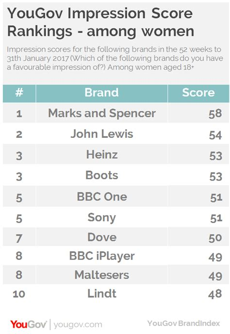 Marks Spencers Is Worlds Fastest Growing Brand yougov marks and spencer is the top brand among