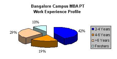 Uf Mba Working Experience by Mba Colleges Bangalore Management Institutes Bangalore