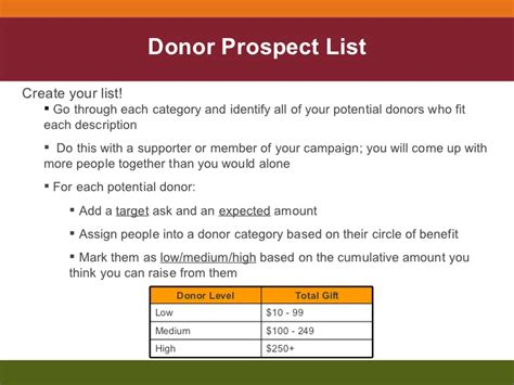 Candidate Training Fundraising Donor Prospect List Template