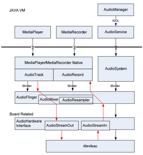 Android Audio Only by Audio Capturing In Android Edumobile Org