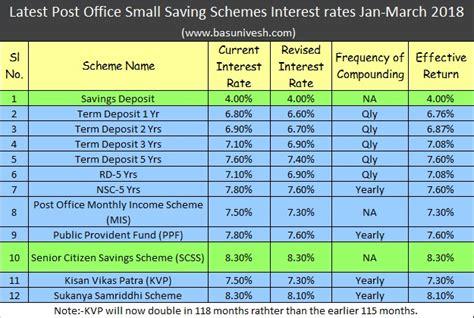 post office savings bank interest rates post office small saving schemes interest rates jan