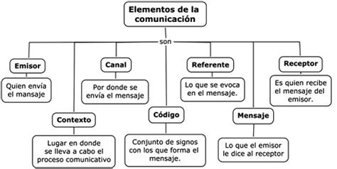imagenes y simbolos como recurso comunicativo esquema de los elementos de la comunicacin