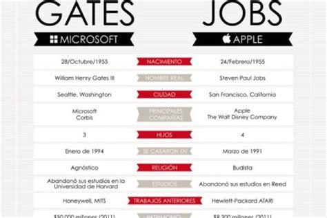 bill gates biography timeline steve jobs timeline visual ly