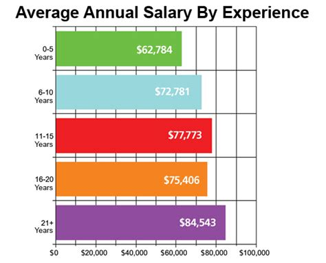 Average Salary Mba 10 Years Experience by A In The Pediatric Average Salary