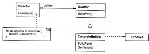 builder pattern gang of four builder pattern examples 187 patterns gallery