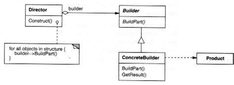 builder pattern java joshua bloch builder pattern examples 187 patterns gallery