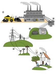 how electricty gets to your home 171 electricity guide