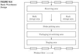 warehouse layout basics batch picking warehouse the blog of logistics at mgeps