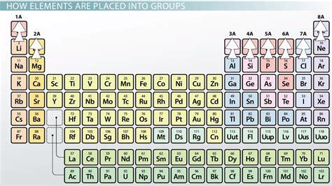 Periodic Table Definition by Representative Elements Of The Periodic Table Definition Overview Lesson Transcript