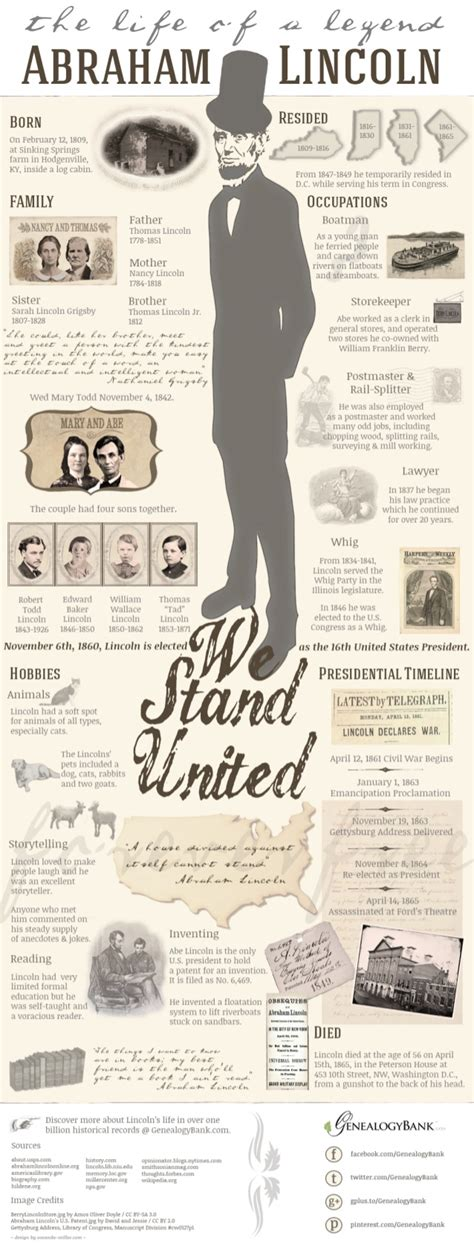 abraham lincoln facts biography abraham lincoln life facts family tree infographic