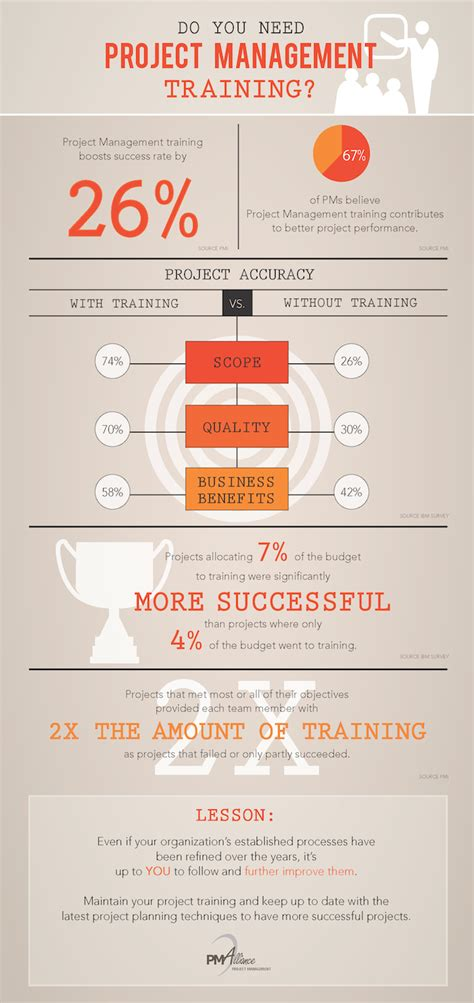 Do Project Managers Make More With An Mba by Project Management Pmalliance Project