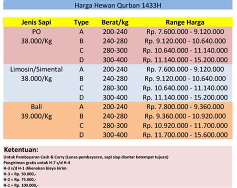 Daftar Bibit Sapi Unggul daftar harga kambing qurban tahun 2012 pmu