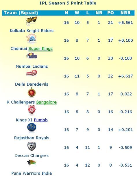 Ipl T20 Points Table by Ipl All Season Wallpapers Ipl All Season Point Table