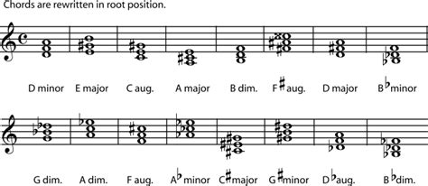 Piano Key Notes 5 2 naming triads