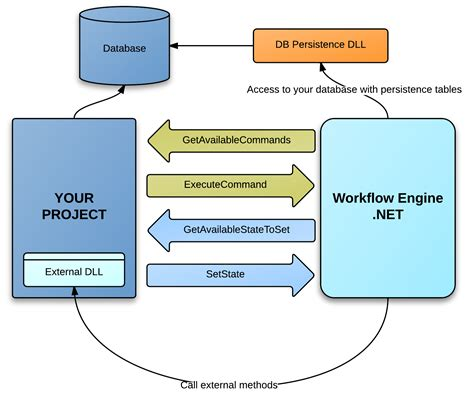 workflow engine software workflow engine 28 images connection lines diagram
