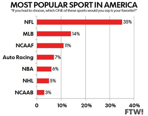 the nfl is the most popular sport in america for the 30th