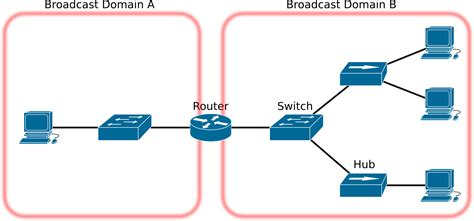 switch map archivo introuting vlan broadcastdomain map png
