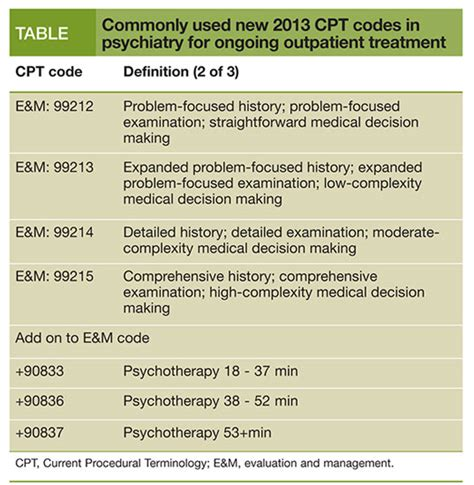 Outpatient Detox Definition by The New Cpt Codes Ethical Challenges In A New Billing Era