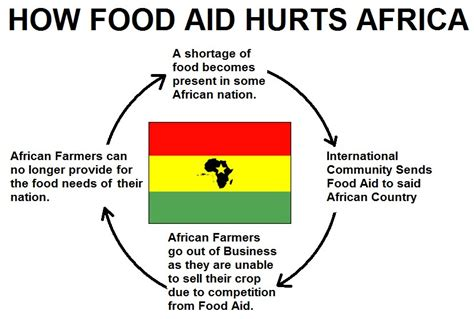 Africa Meme - economics does food aid cause famines skeptics stack