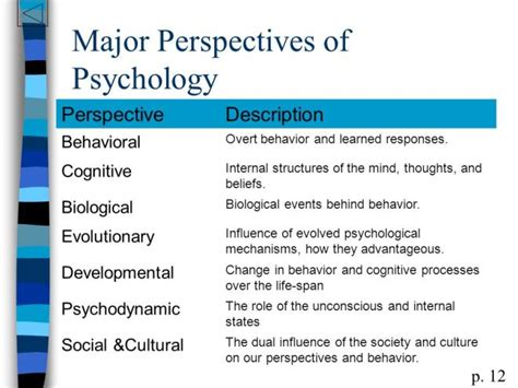 what are the seven contemporary perspectives in psychology the psychological biological and