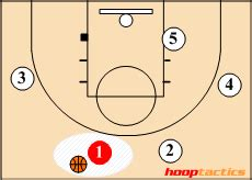 basketball number diagram how to read a basketball play diagram hooptactics