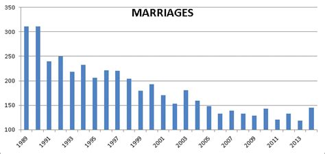 City Of Boston Marriage Records Births Marriages Deaths Chelmsford Ma Official Website
