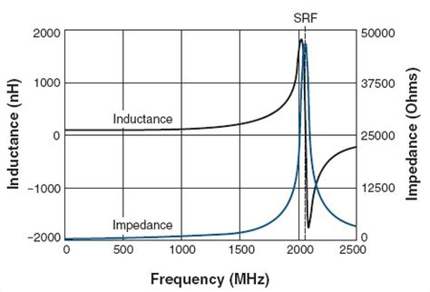 self resonant frequency of an inductor rf choke inductor self resonant frequency