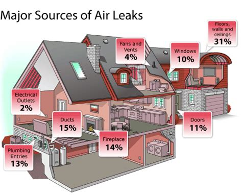 DIY Home Insulation: 10 Gaps You Can Air Seal Yourself