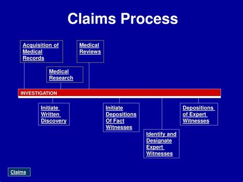 ppt claims process powerpoint presentation id 3571902